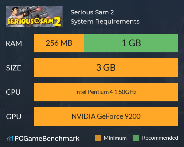 Serious Sam 2 System Requirements PC Graph - Can I Run Serious Sam 2