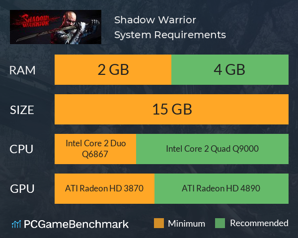 Shadow Warrior System Requirements PC Graph - Can I Run Shadow Warrior