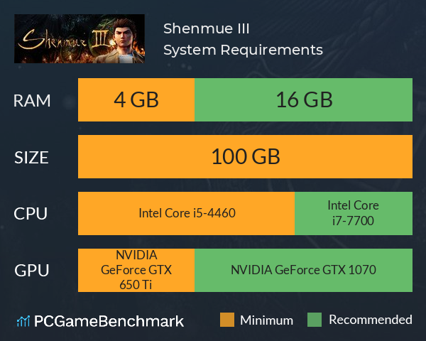 Shenmue III System Requirements PC Graph - Can I Run Shenmue III
