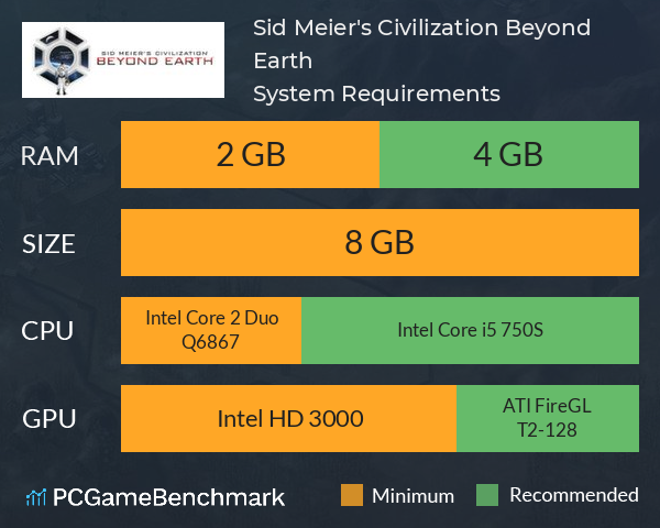 Sid Meier's Civilization: Beyond Earth System Requirements PC Graph - Can I Run Sid Meier's Civilization: Beyond Earth