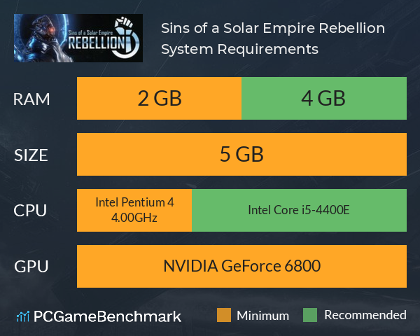 Sins of a Solar Empire: Rebellion System Requirements PC Graph - Can I Run Sins of a Solar Empire: Rebellion