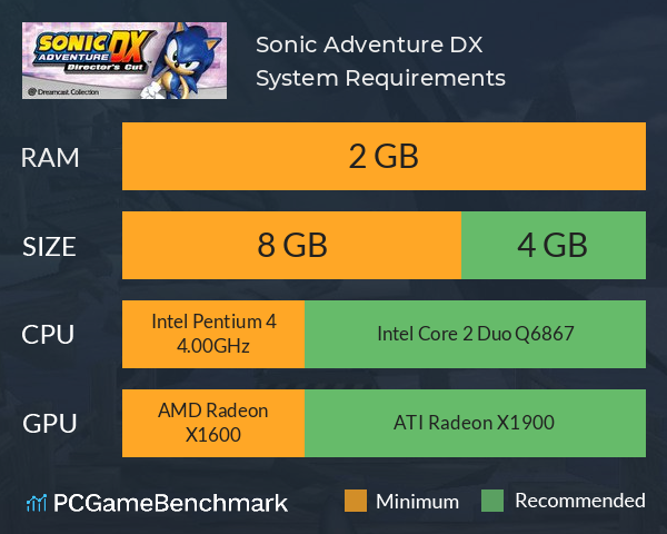 Sonic Adventure DX System Requirements PC Graph - Can I Run Sonic Adventure DX