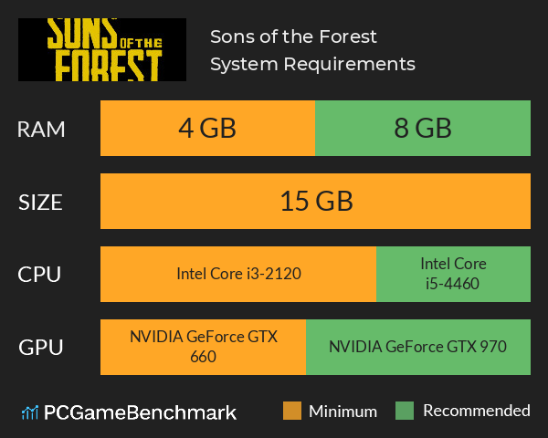 Sons of the Forest System Requirements PC Graph - Can I Run Sons of the Forest