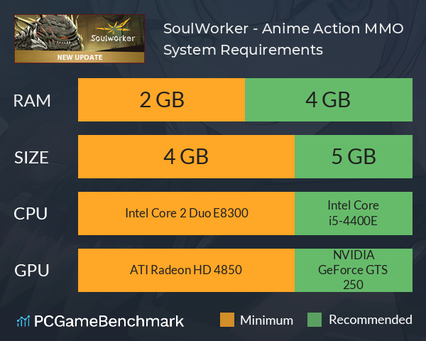 SoulWorker - Anime Action MMO System Requirements PC Graph - Can I Run SoulWorker - Anime Action MMO