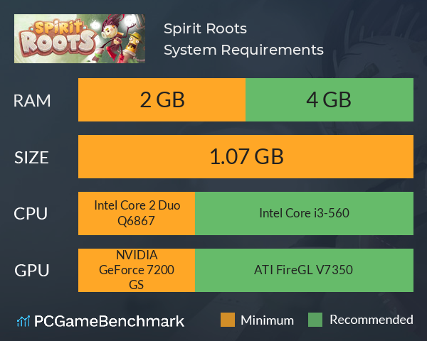 Spirit Roots System Requirements PC Graph - Can I Run Spirit Roots