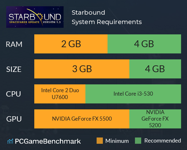 Starbound System Requirements PC Graph - Can I Run Starbound