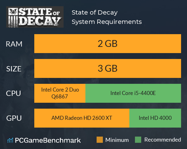 State of Decay System Requirements PC Graph - Can I Run State of Decay