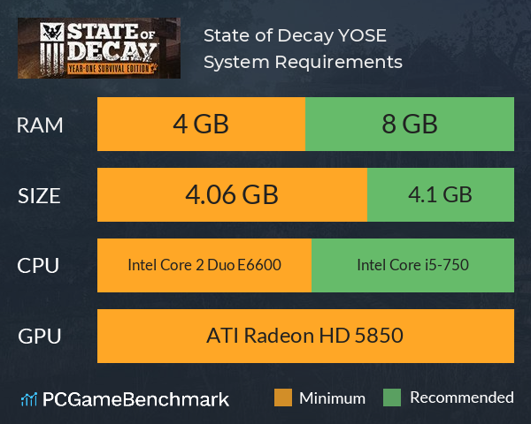 State of Decay: YOSE System Requirements PC Graph - Can I Run State of Decay: YOSE