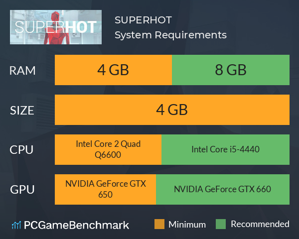 SUPERHOT System Requirements PC Graph - Can I Run SUPERHOT