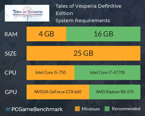 Tales of Vesperia: Definitive Edition System Requirements PC Graph - Can I Run Tales of Vesperia: Definitive Edition