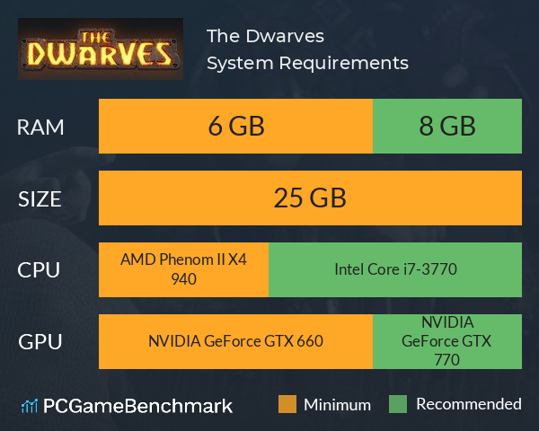 System Requirements for The Dwarves (PC)