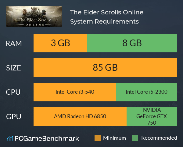 The Elder Scrolls Online System Requirements PC Graph - Can I Run The Elder Scrolls Online