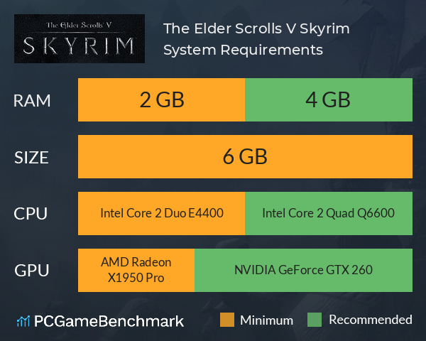 The Elder Scrolls V: Skyrim System Requirements PC Graph - Can I Run The Elder Scrolls V: Skyrim