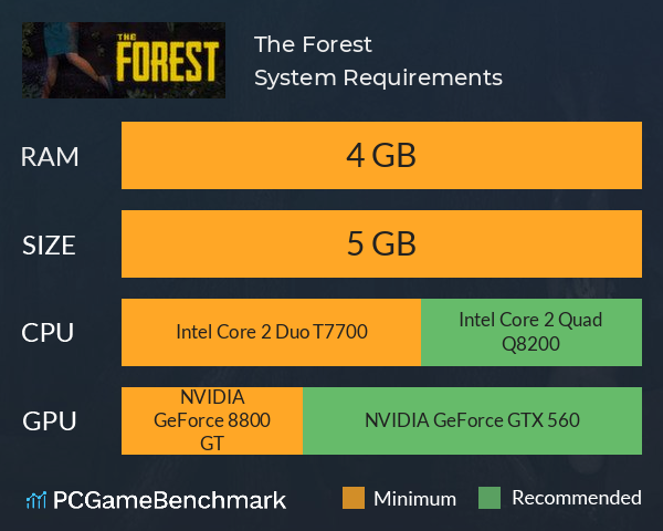 System Requirements for The Forest (PC)