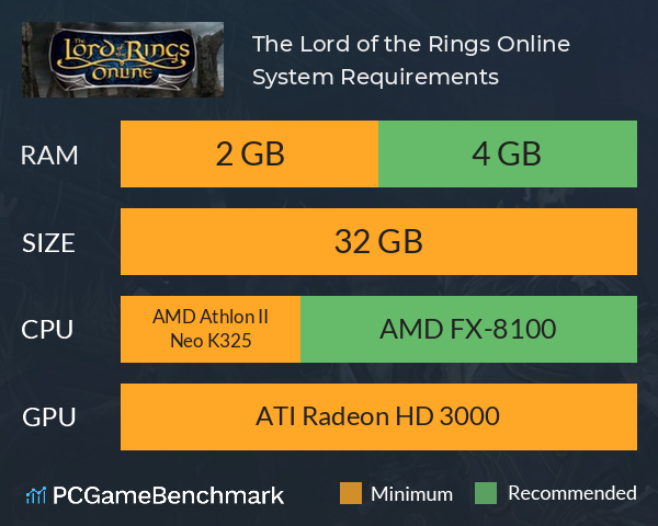 System Requirements for The Lord of the Rings Online (PC)