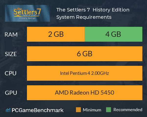 System Requirements for The Settlers 7 (PC)