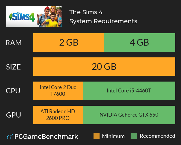 The Sims 4 System Requirements PC Graph - Can I Run The Sims 4