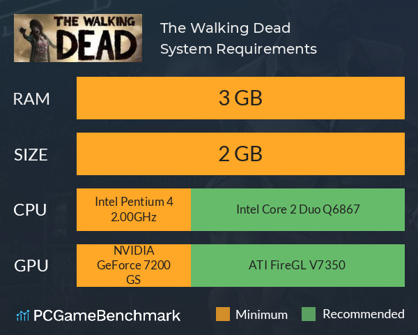 System Requirements for The Walking Dead (PC)