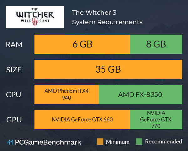 The Witcher 3 System Requirements PC Graph - Can I Run The Witcher 3