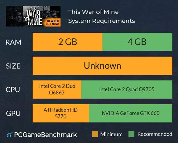 This War of Mine System Requirements PC Graph - Can I Run This War of Mine