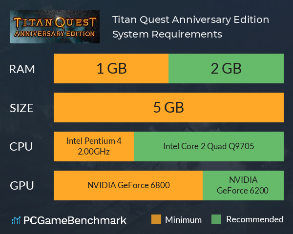 Titan Quest Anniversary Edition System Requirements PC Graph - Can I Run Titan Quest Anniversary Edition