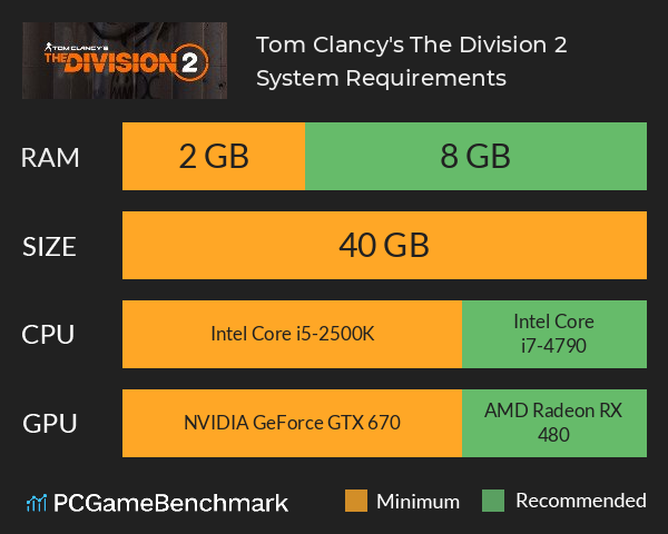 System Requirements for The Division 2 (PC)