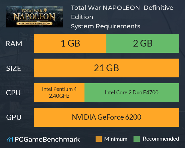 Total War: NAPOLEON – Definitive Edition System Requirements PC Graph - Can I Run Total War: NAPOLEON – Definitive Edition