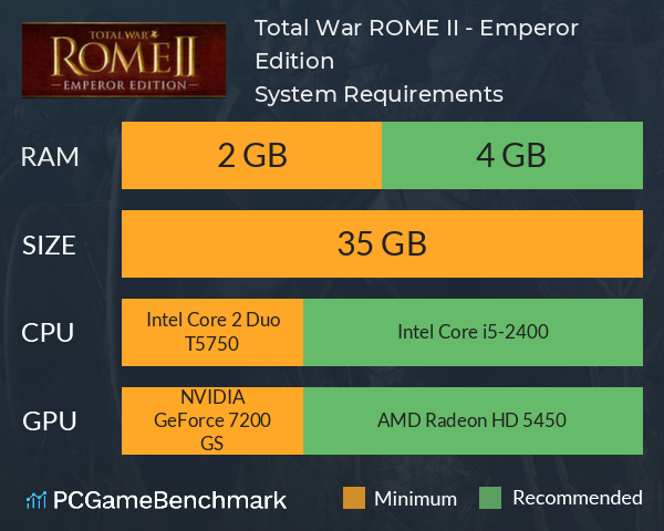 Total War: ROME II - Emperor Edition System Requirements PC Graph - Can I Run Total War: ROME II - Emperor Edition
