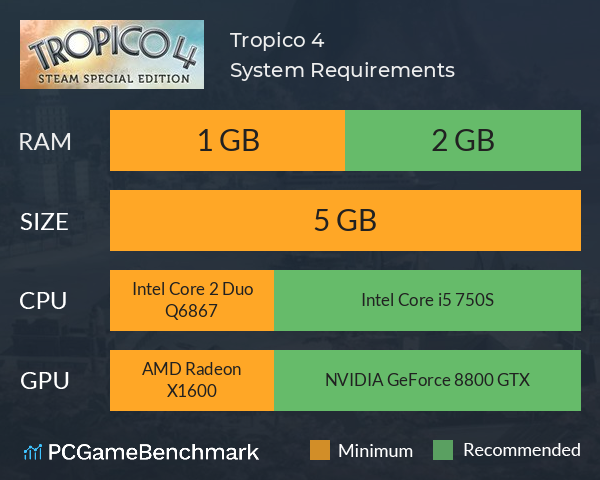 Tropico 4 System Requirements PC Graph - Can I Run Tropico 4