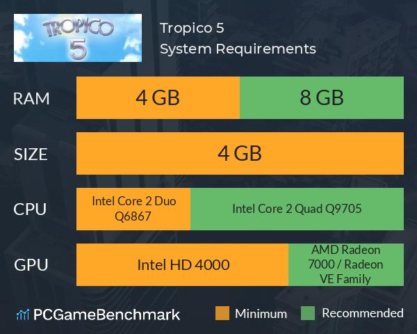 sistem perdagangan tropico 5