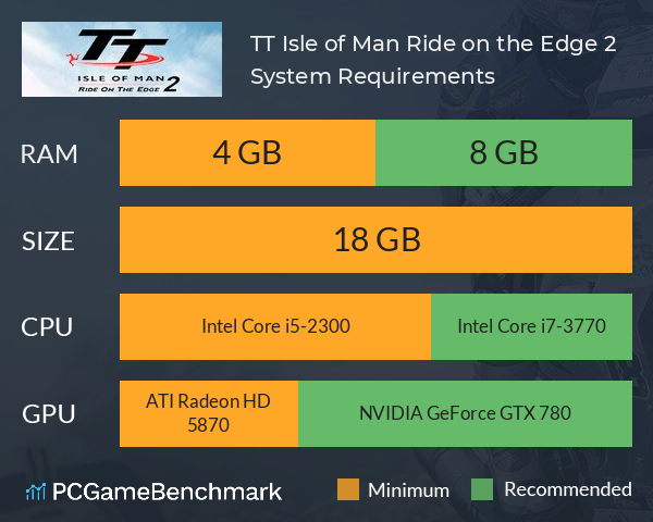 TT Isle of Man Ride on the Edge 2 System Requirements PC Graph - Can I Run TT Isle of Man Ride on the Edge 2