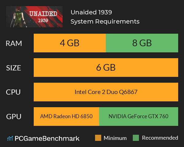 Unaided: 1939 System Requirements PC Graph - Can I Run Unaided: 1939