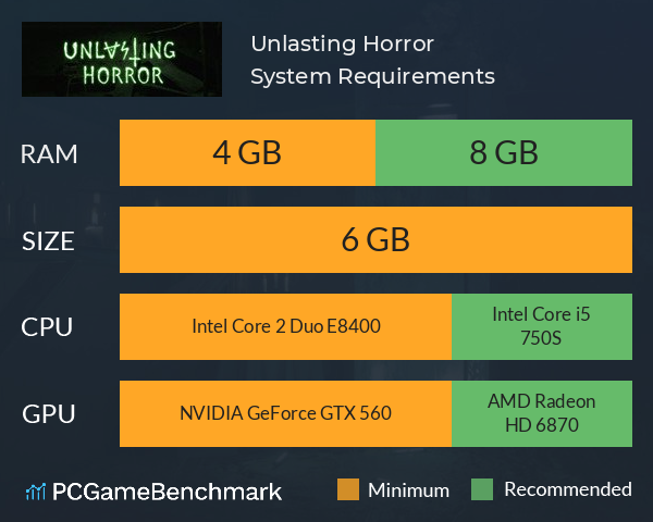 Unlasting Horror System Requirements PC Graph - Can I Run Unlasting Horror