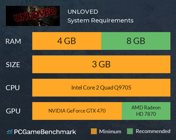 UNLOVED System Requirements PC Graph - Can I Run UNLOVED