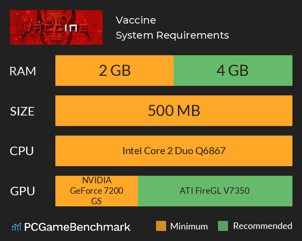 Vaccine System Requirements PC Graph - Can I Run Vaccine