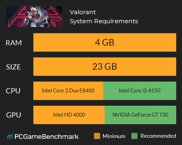 Valorant System Requirements PC Graph - Can I Run Valorant