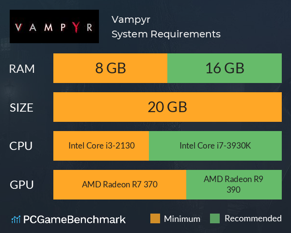 System Requirements for Vampyr (PC)