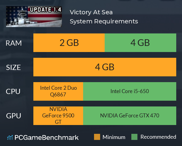 Victory At Sea System Requirements PC Graph - Can I Run Victory At Sea