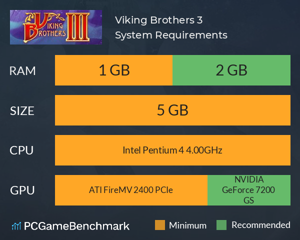 Viking Brothers 3 System Requirements PC Graph - Can I Run Viking Brothers 3