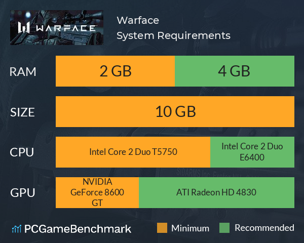 System Requirements for Warface (PC)