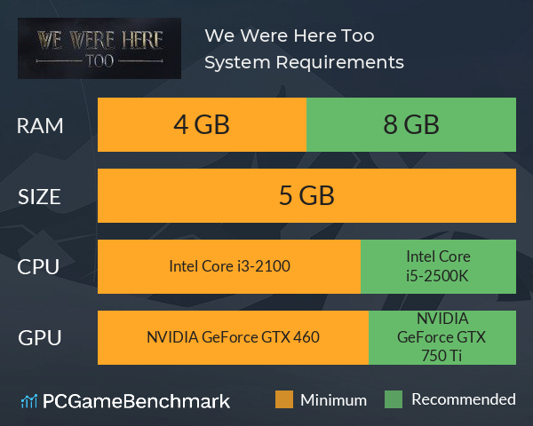 System Requirements for We Were Here Too (PC)