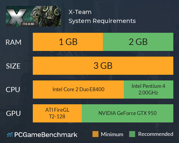 X-Team System Requirements PC Graph - Can I Run X-Team