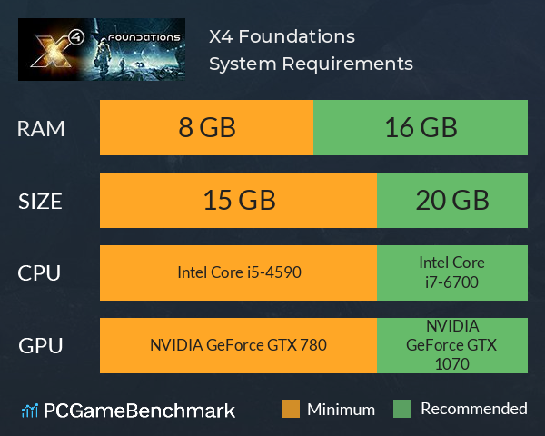 X4: Foundations System Requirements PC Graph - Can I Run X4: Foundations